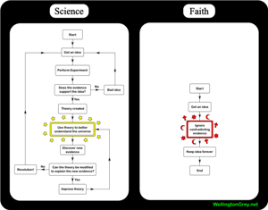 Science vs. faith - differences illustrated in a great flowchart